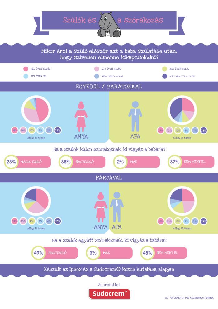 A partnerrel való kikapcsolódás igénye egyformán jelen van férfiak és nők  körében c29978e8ca